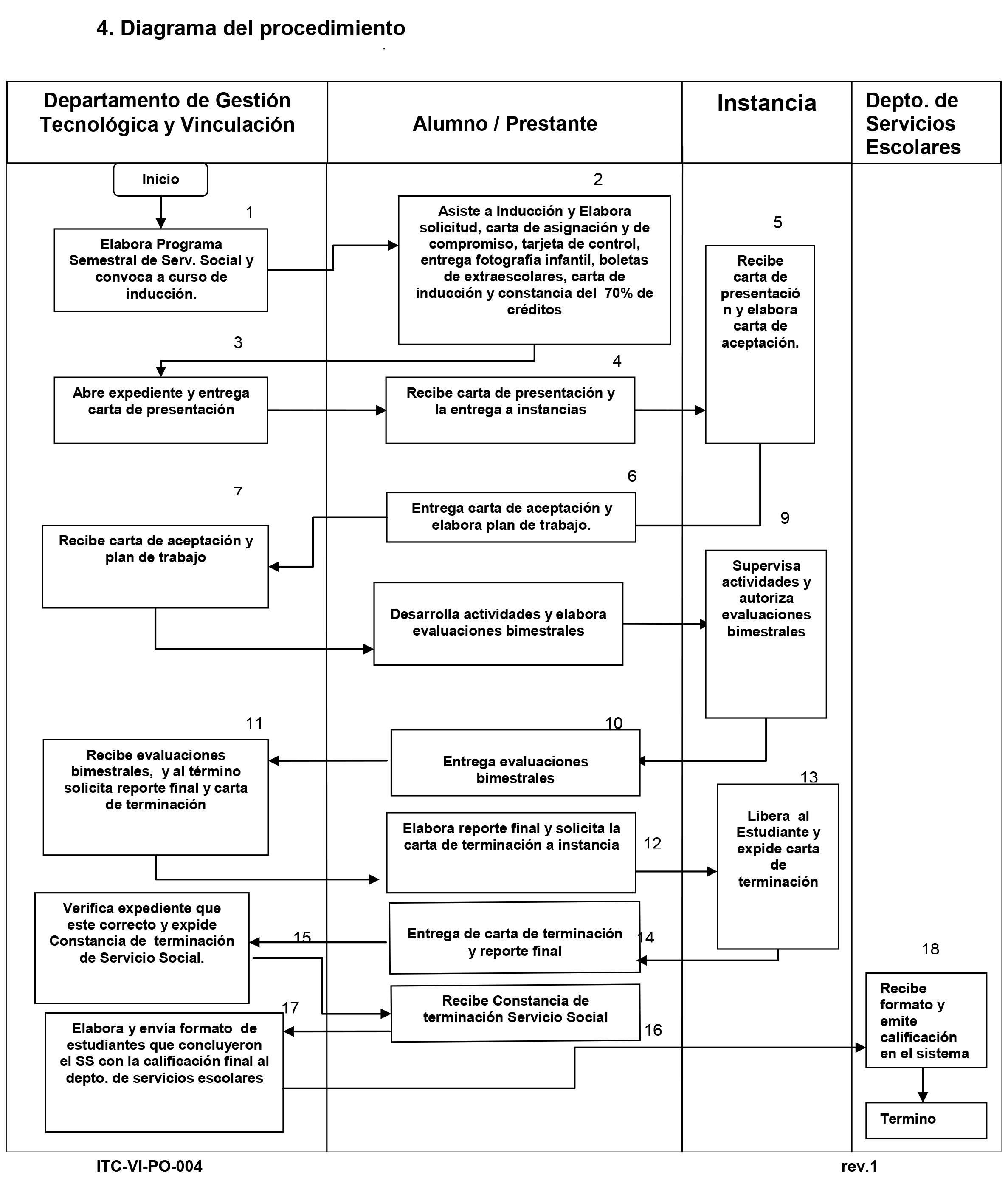 PROCEDIMIENTO-SERVICIO-SOCIAL-PLAN-NUEVO.jpg