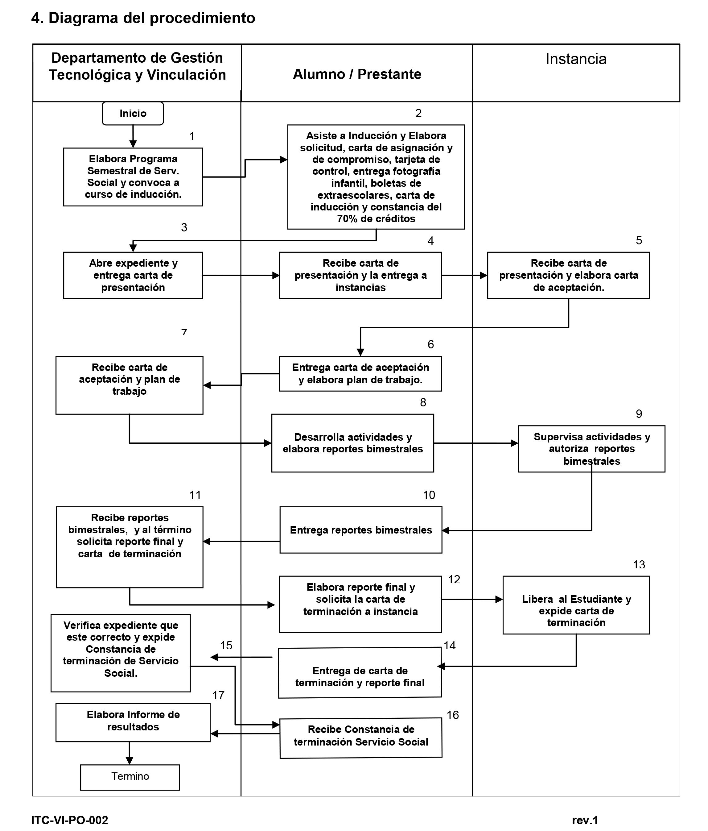PROCEDIMIENTO-SERVICIO-SOCIAL-PLAN-VIEJO.jpg