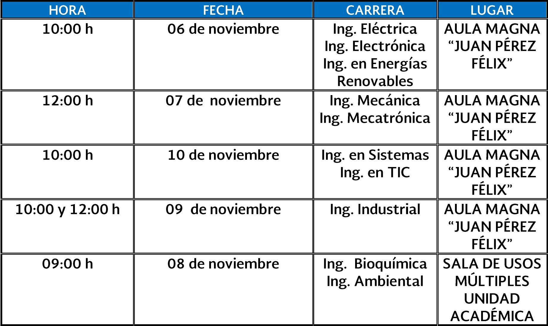 TABLA PLATICA RESIDENCIAS PROFESIONALES